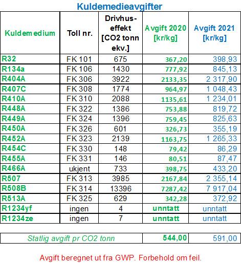 HFK avgifter for 2021
