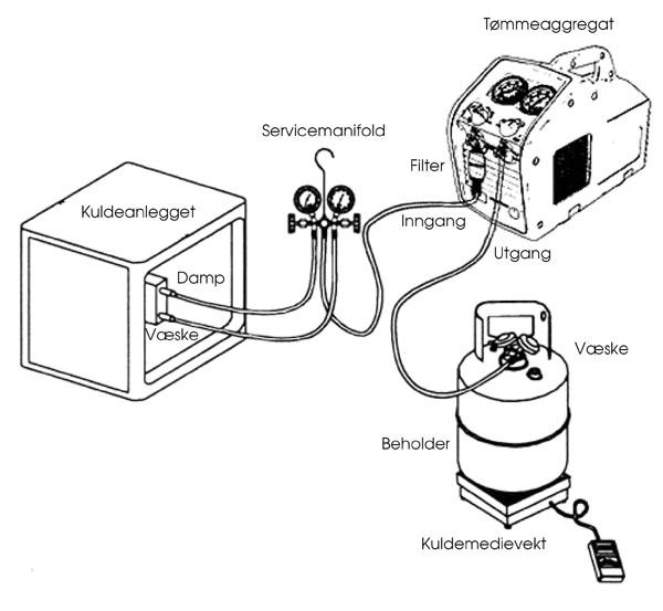 Typisk oppsett og bruk av tømmestasjon